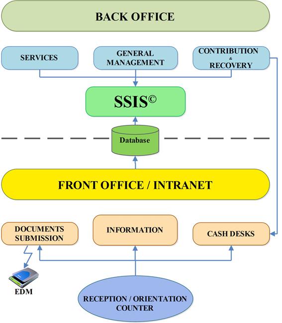 1_sssfo_schema_integration