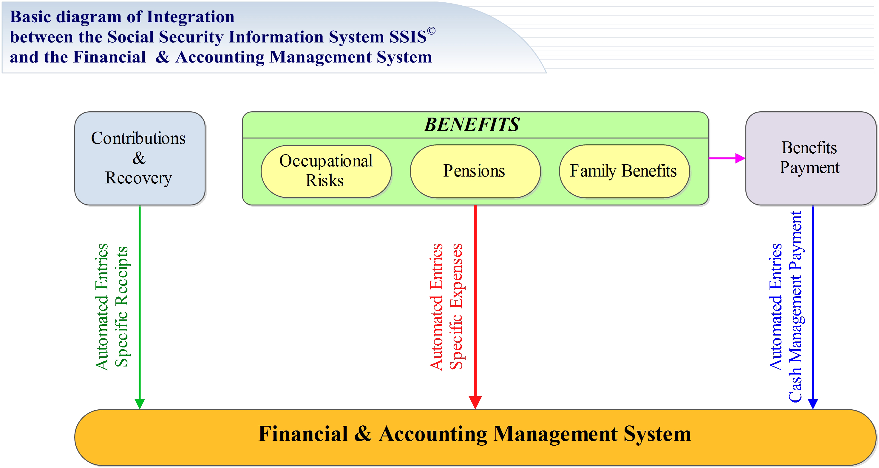 integrated accounting system Online payroll services phone/fax payroll software specialty payroll integrated solutions accounting solutions our partners help ips, , web employee, ipay, and a sensible solutions to payroll are trademarks and service marks of integrated payroll systems, inc.